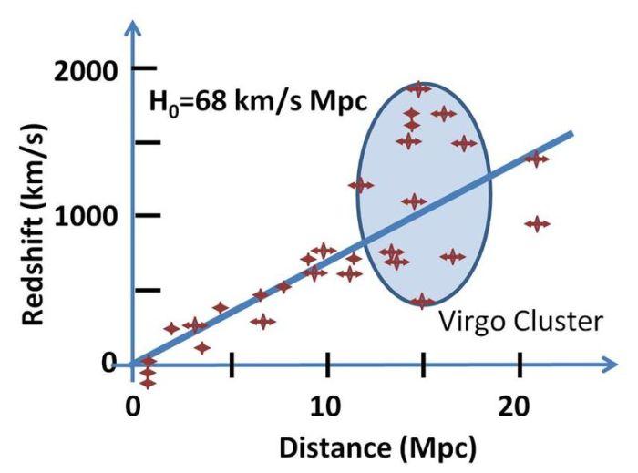 Representación del corrimiento al rojo en función de la distancia a la galaxia. La pendiente es la constante de Hubble (Fuente)