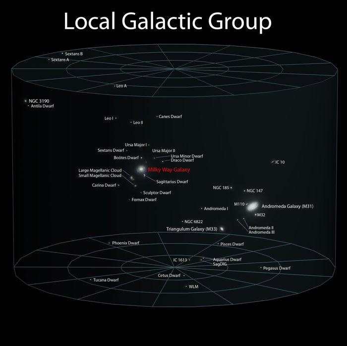 Grupo Local de galaxias a la que pertenece la Vía Láctea (Fuente)