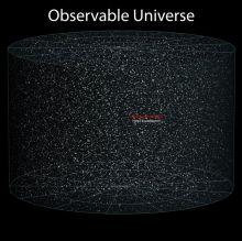 El universo observable, formado por una distribución homogénea de la materia en supercúmulos, cúmulos, galaxias, estrellas y sistemas estelares (Fuente)
