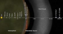 Usted está aquí, Voyager: El concepto de este artista pone enormes distancias del sistema solar en perspectiva. La barra de escala se mide en unidades astronómicas (UA), con cada conjunto de distancia más allá de 1 UA representa 10 veces la distancia anterior. Cada UA equivale a la distancia del Sol a la Tierra. Tomó 1977-2013 por Voyager 1 para alcanzar el borde del espacio interestelar.