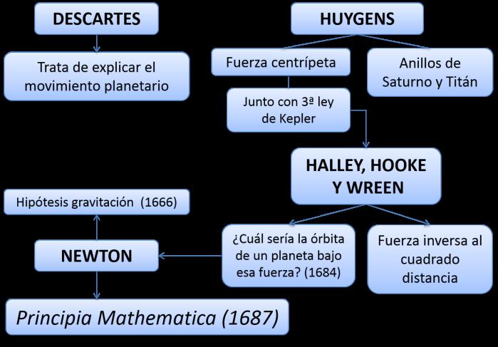 Esquema muy simplificado de la búsqueda de la explicación del movimiento de los planetas