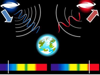Desplazamiento al rojo o al azul en la luz que se observa en algunas galaxias