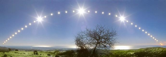 Movimiento aparente del Sol