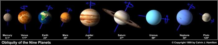 Oblicuidad de los ocho planetas y Plutón (Fuente)