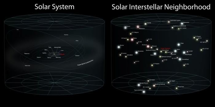 El sistema solar a la izquierda y situado con estrellas vecinas a la derecha (Fuente)