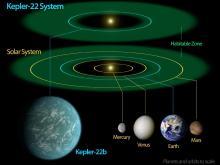 Comparativa  de los sistemas estelares Kepler 22 y Solar (Fuente)