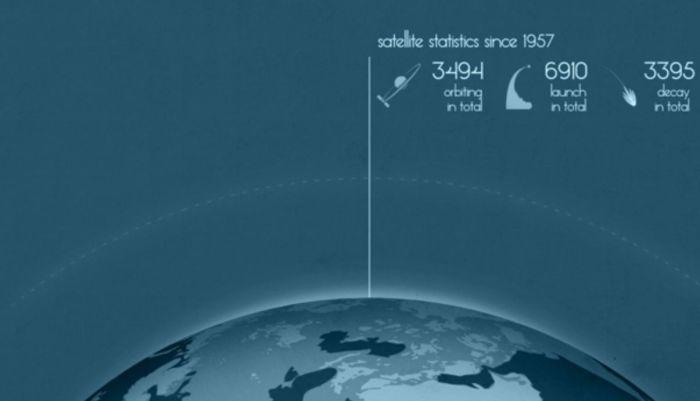 Satélites lanzados en el período 1957-2010 (Fuente)