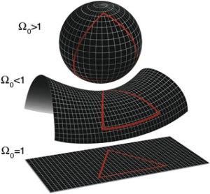 Formas del universo según la densidad de materia (Fuente)