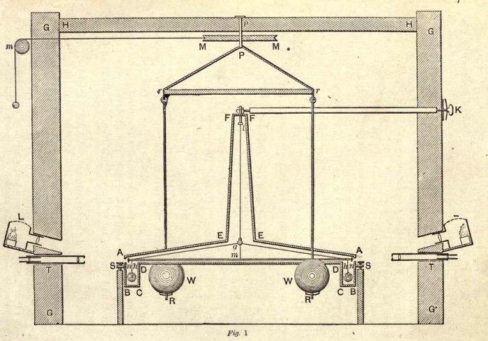 Esquema de la balanza de torsión empleada por Cavendish (fuente)
