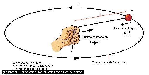 Fuerza centrípeta que aparece en cualquier movimiento circular (Fuente)