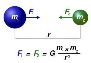 Fuerza gravitatoria entre dos masas (Fuente)