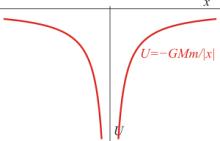 Gráfica de la energía potencial gravitatoria en función de la distancia entre las masas