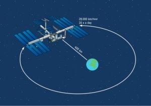 La Estación Espacial Internacional se encuentra a una altura aproximada de 400 km (Fuente)