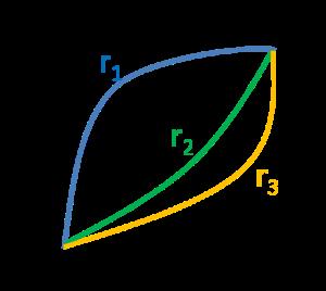 Tres trayectorias diferentes para ir de A a B
